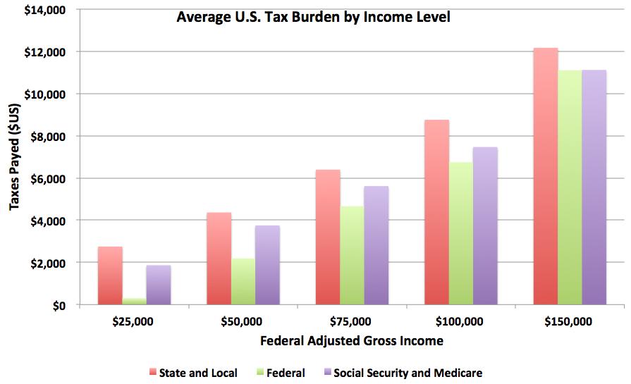 Graph of Average U.S. Tax Burden by Income Level
