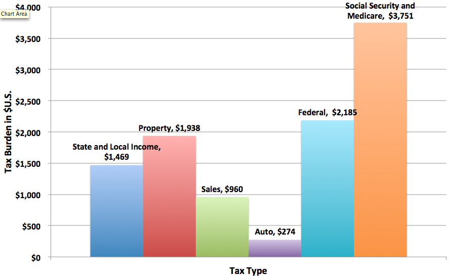 A chart of tax by tax type, for a hypothetical family of four in 2009, with a $50,000 income.