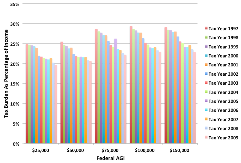 A graph of total tax burden as percentage of income level, over time.