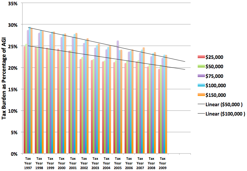 Graph of trends in tax burden across time by income level.