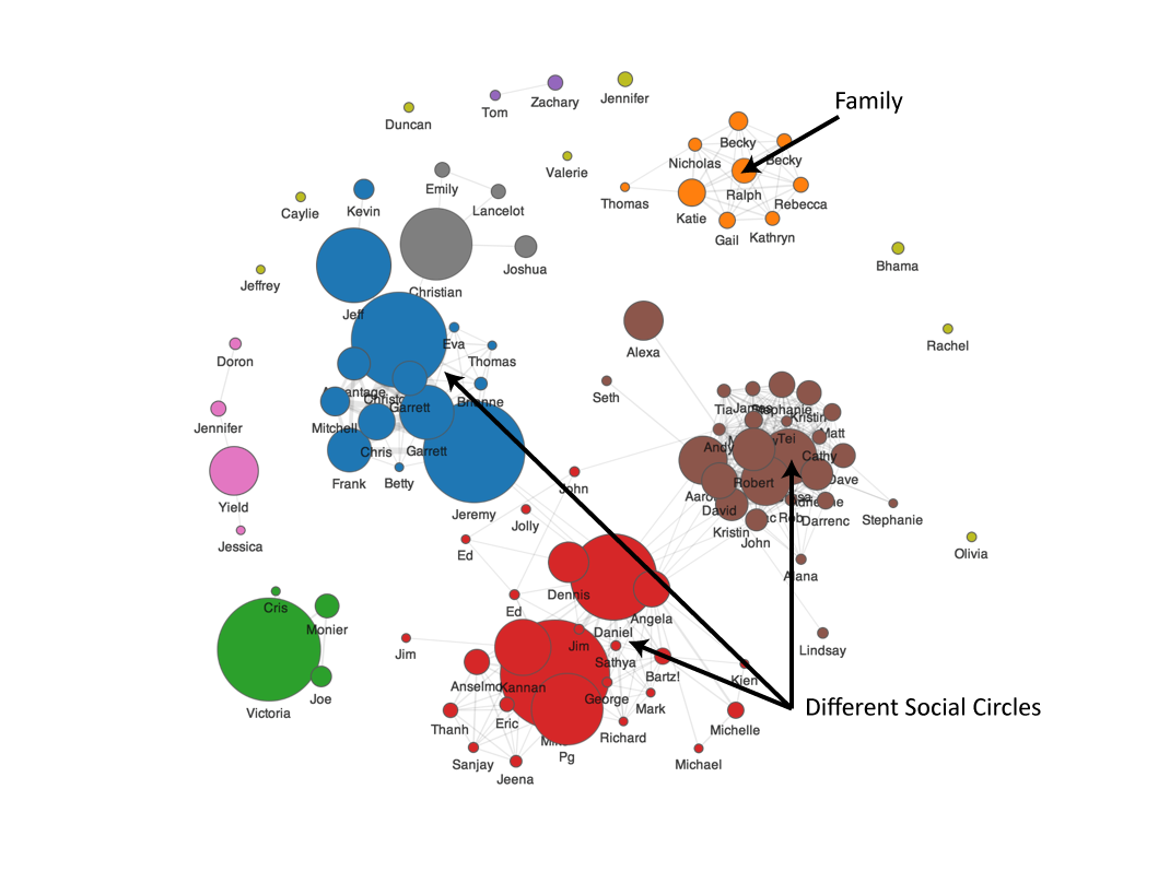 picture of social graph